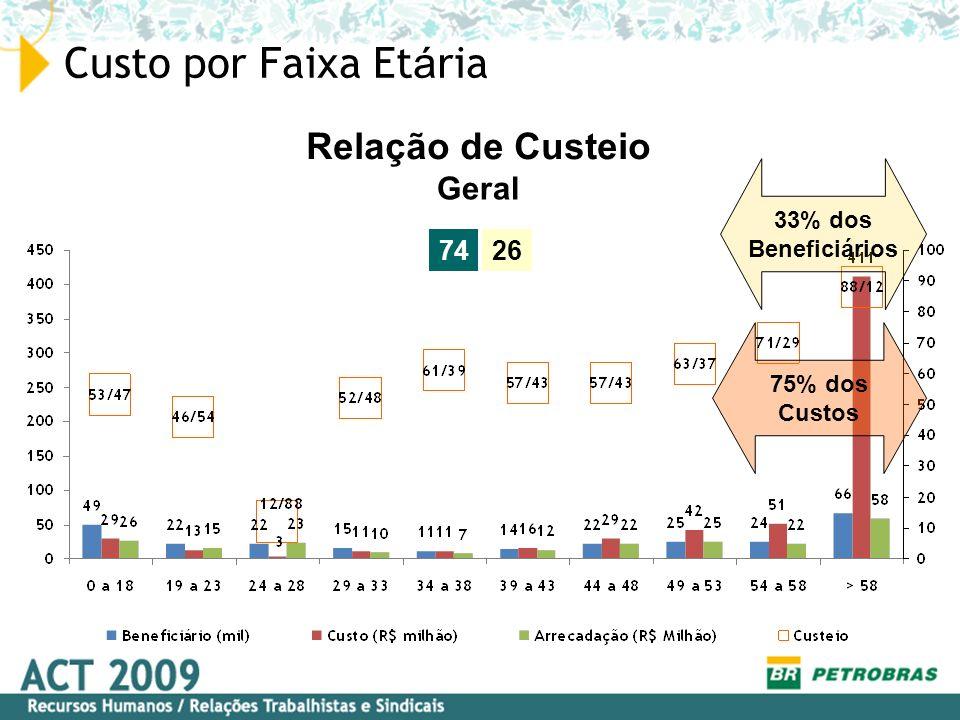 Custo por Faixa Et á ria 7426 Geral Relação de Custeio 33% dos Beneficiários 75% dos Custos