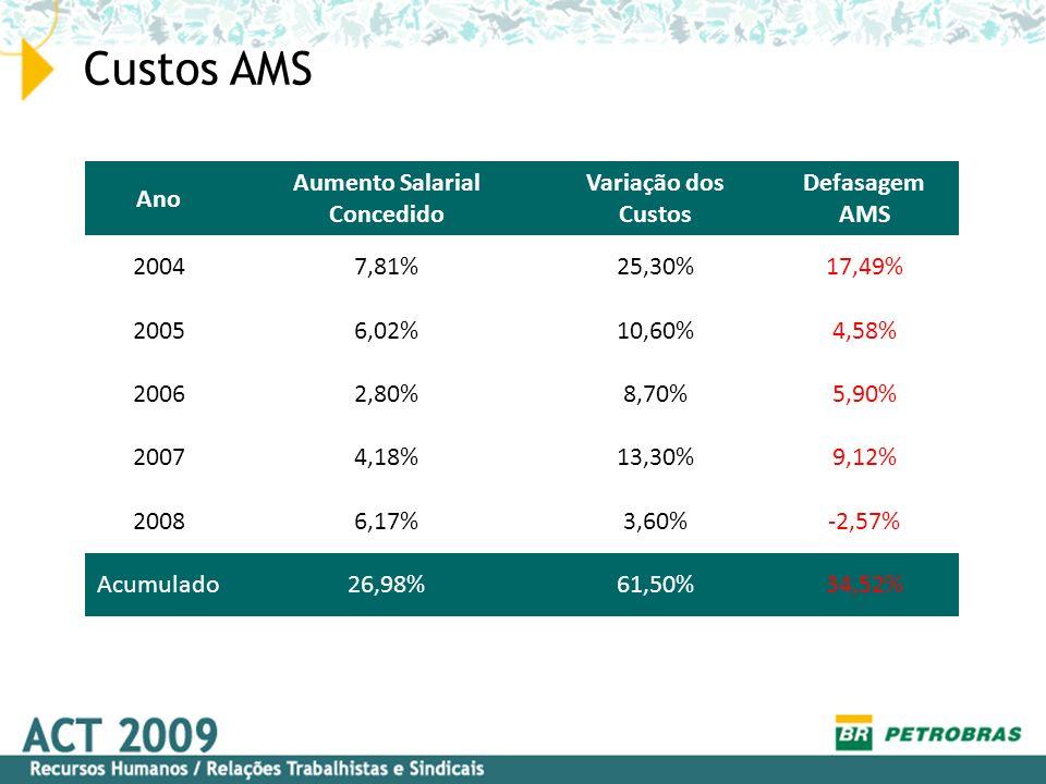 Custos AMS Ano Aumento Salarial Concedido Variação dos Custos Defasagem AMS 20047,81%25,30%17,49% 20056,02%10,60%4,58% 20062,80%8,70%5,90% 20074,18%13,30%9,12% 20086,17%3,60%-2,57% Acumulado26,98%61,50%34,52%