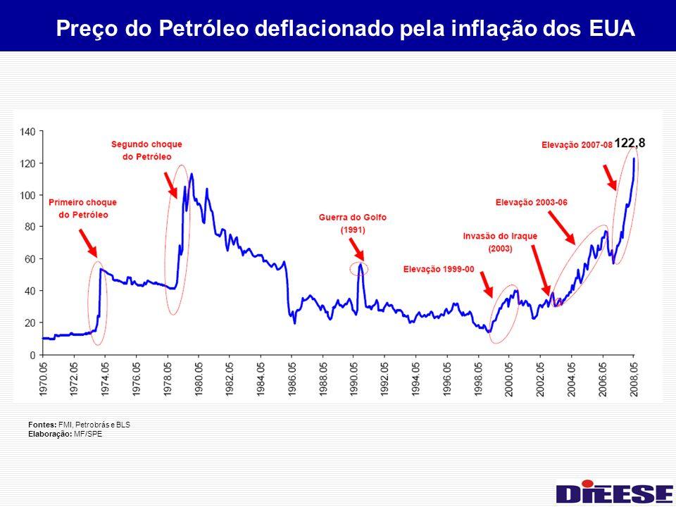 Preço do Petróleo deflacionado pela inflação dos EUA Fontes: FMI, Petrobrás e BLS Elaboração: MF/SPE