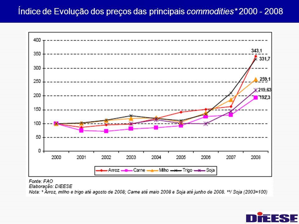 Índice de Evolução dos preços das principais commodities* 2000 - 2008