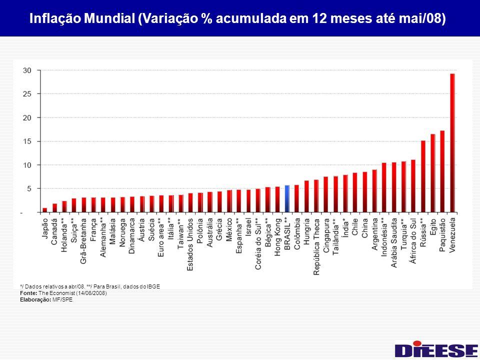 */ Dados relativos a abr/08. **/ Para Brasil, dados do IBGE Fonte: The Economist (14/06/2008) Elaboração: MF/SPE Inflação Mundial (Variação % acumulad