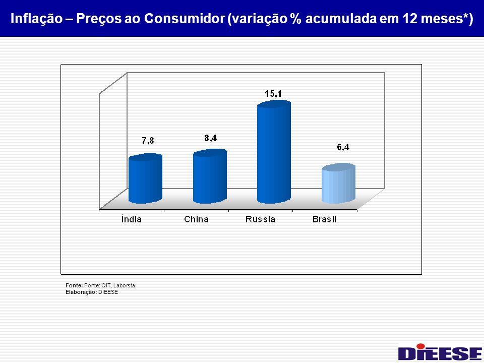 Fonte: Fonte: OIT, Laborsta Elaboração: DIEESE Inflação – Preços ao Consumidor (variação % acumulada em 12 meses*)
