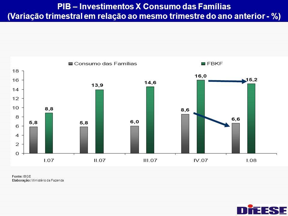 Fonte: IBGE Elaboração: Ministério da Fazenda PIB – Investimentos X Consumo das Famílias (Variação trimestral em relação ao mesmo trimestre do ano anterior - %)