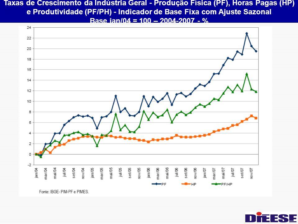 Taxas de Crescimento da Indústria Geral - Produção Física (PF), Horas Pagas (HP) e Produtividade (PF/PH) - Indicador de Base Fixa com Ajuste Sazonal Base jan/04 = 100 – 2004-2007 - %