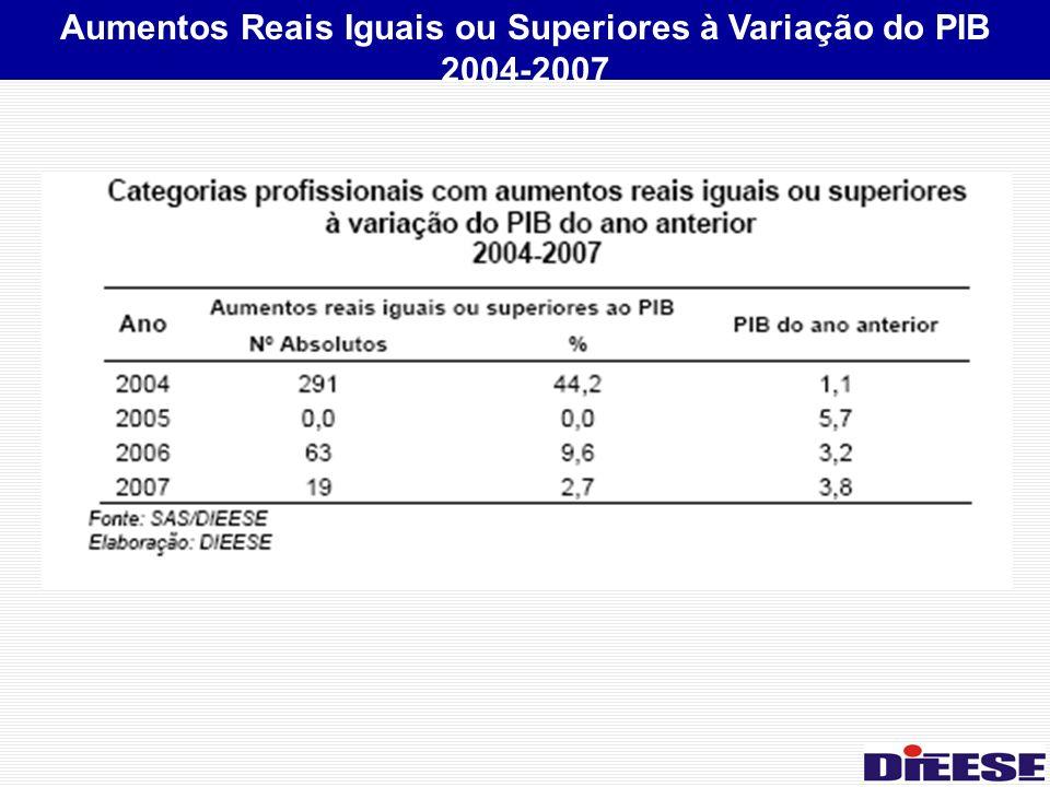Aumentos Reais Iguais ou Superiores à Variação do PIB 2004-2007