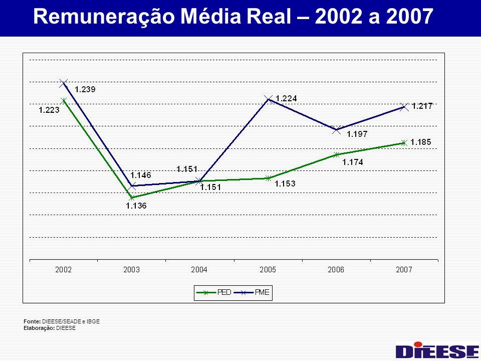 Fonte: DIEESE/SEADE e IBGE Elaboração: DIEESE Remuneração Média Real – 2002 a 2007