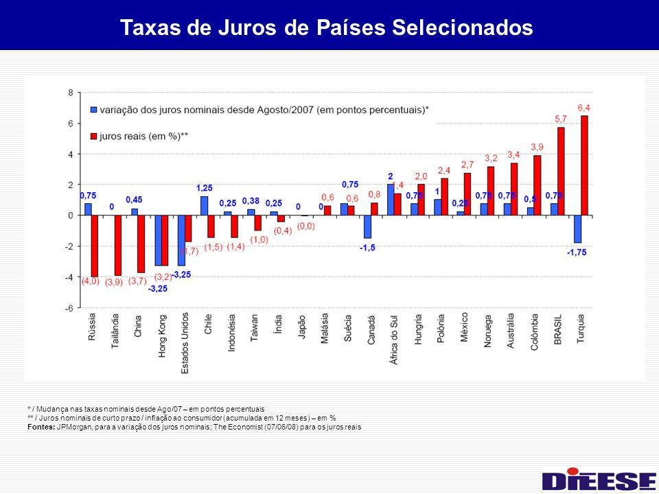 * / Mudança nas taxas nominais desde Ago/07 – em pontos percentuais ** / Juros nominais de curto prazo / inflação ao consumidor (acumulada em 12 meses) – em % Fontes: JPMorgan, para a variação dos juros nominais; The Economist (07/06/08) para os juros reais Taxas de Juros de Países Selecionados