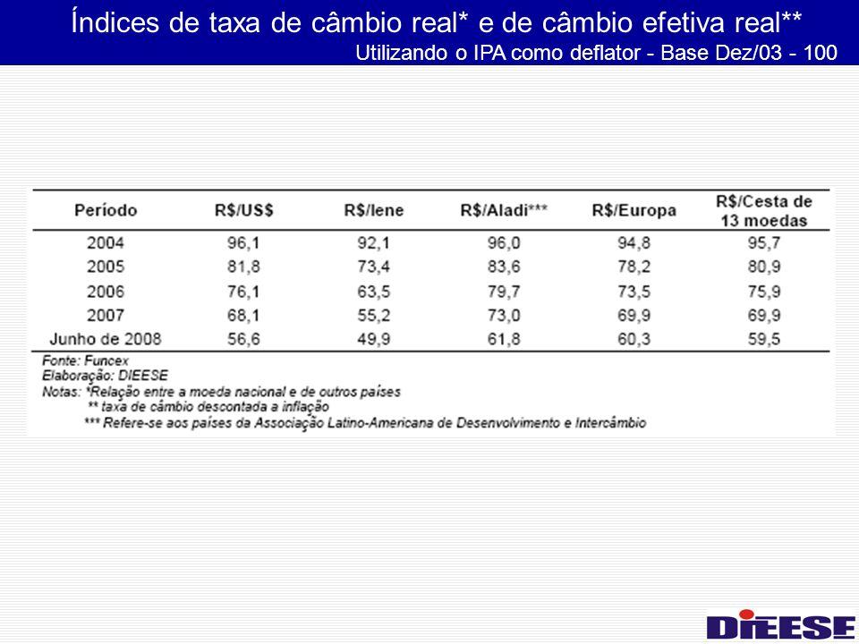 Índices de taxa de câmbio real* e de câmbio efetiva real** Utilizando o IPA como deflator - Base Dez/03 - 100