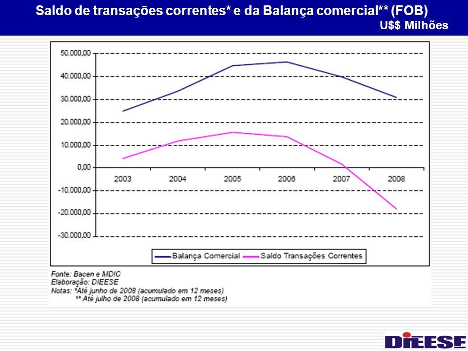Saldo de transações correntes* e da Balança comercial** (FOB) U$$ Milhões