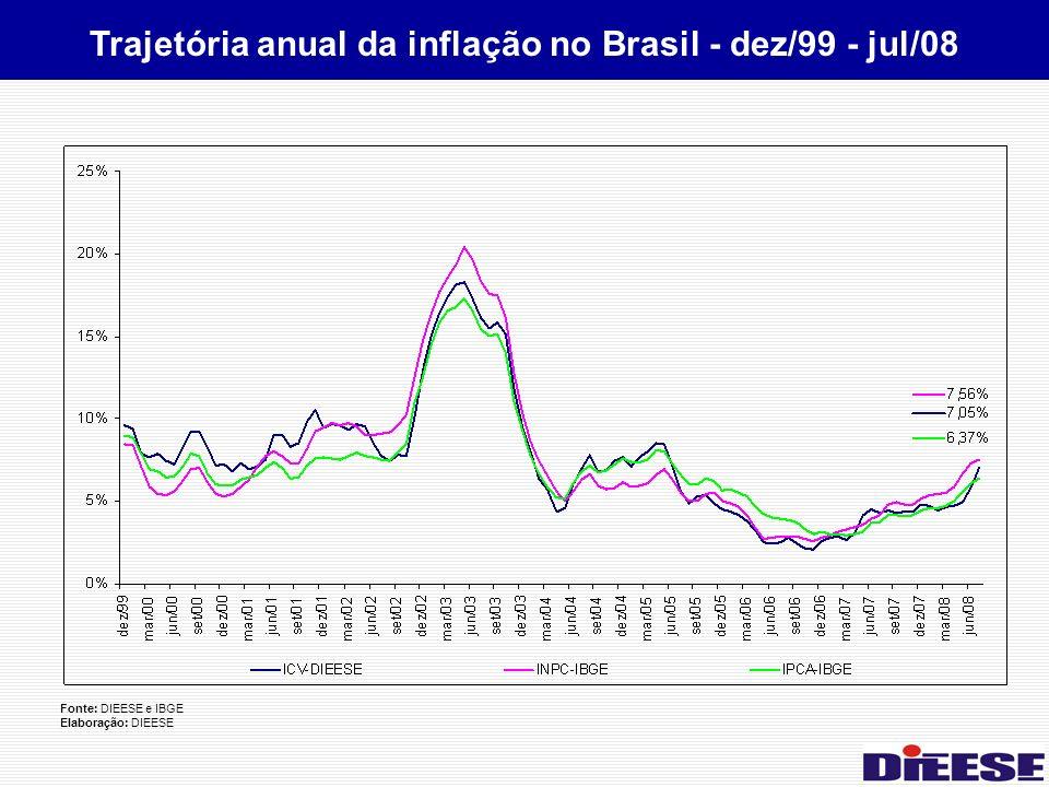 Trajetória anual da inflação no Brasil - dez/99 - jul/08 Fonte: DIEESE e IBGE Elaboração: DIEESE
