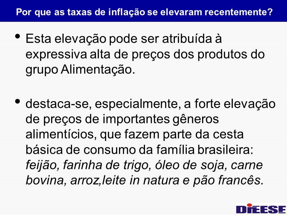 Esta elevação pode ser atribuída à expressiva alta de preços dos produtos do grupo Alimentação.