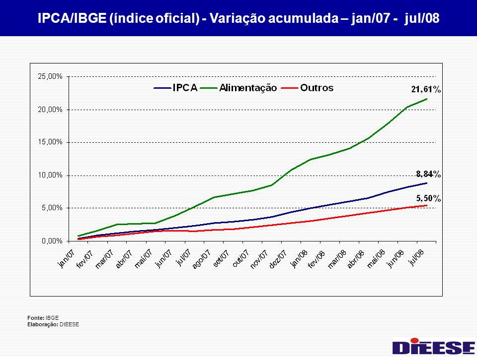IPCA/IBGE (índice oficial) - Variação acumulada – jan/07 - jul/08 Fonte: IBGE Elaboração: DIEESE
