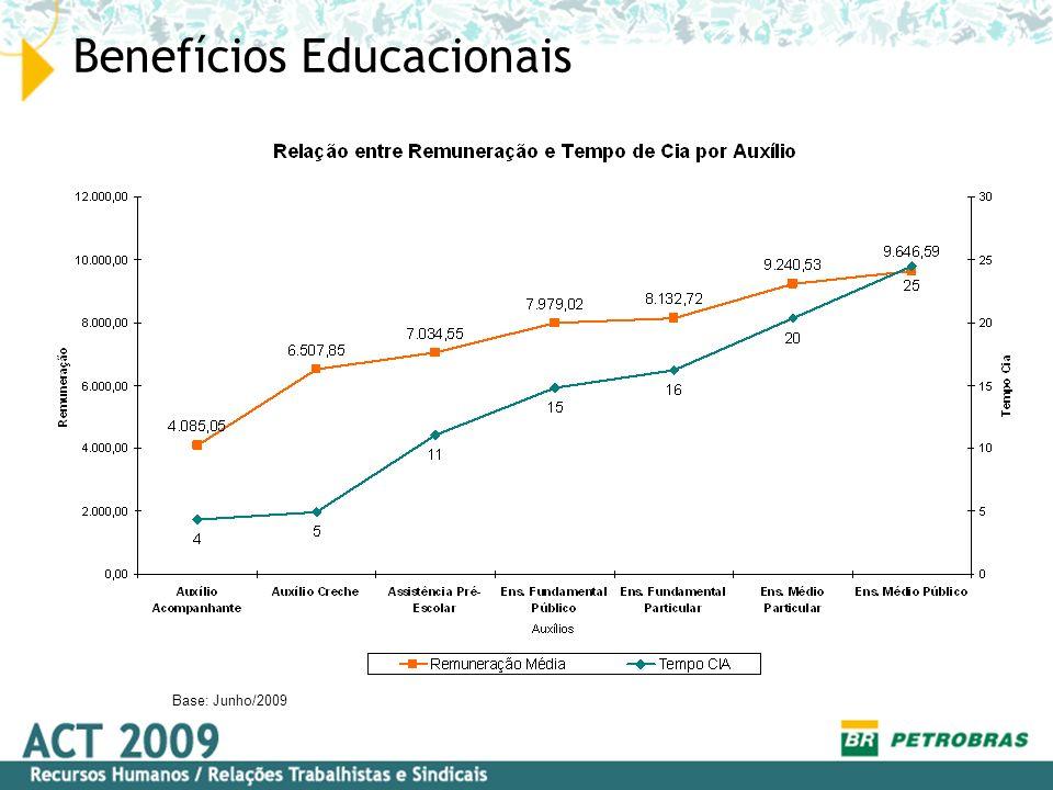 Benefícios Educacionais Base: Junho/2009