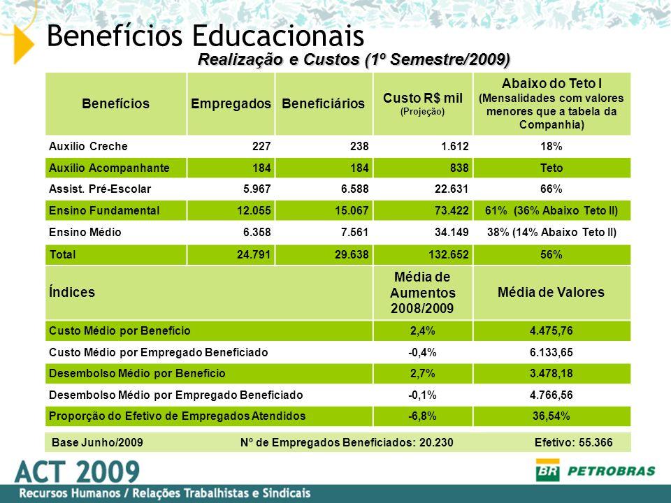 BenefíciosEmpregadosBeneficiários Custo R$ mil (Projeção) Abaixo do Teto I (Mensalidades com valores menores que a tabela da Companhia) Auxílio Creche