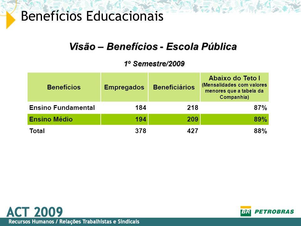 BenefíciosEmpregadosBeneficiários Abaixo do Teto I (Mensalidades com valores menores que a tabela da Companhia) Ensino Fundamental18421887% Ensino Méd