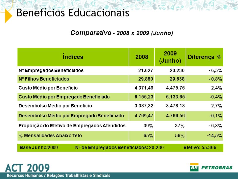 Benefícios Educacionais Índices2008 2009 (Junho) Diferença % Nº Empregados Beneficiados21.62720.230- 6,5% Nº Filhos Beneficiados29.88029.638- 0,8% Cus