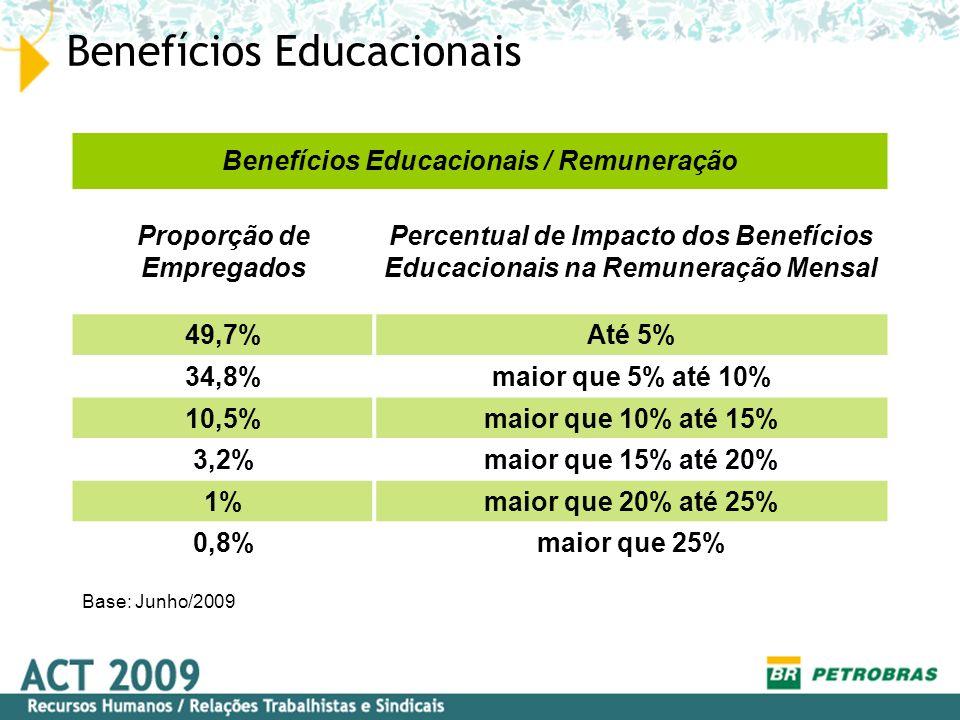 Benefícios Educacionais Benefícios Educacionais / Remuneração Proporção de Empregados Percentual de Impacto dos Benefícios Educacionais na Remuneração
