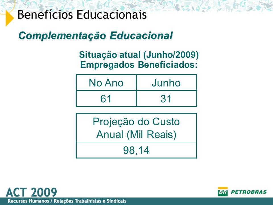 Benefícios Educacionais Situação atual (Junho/2009) Empregados Beneficiados: Complementação Educacional No AnoJunho 6131 Projeção do Custo Anual (Mil