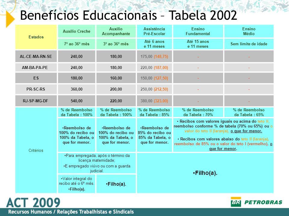 Benefícios Educacionais – Tabela 2002 Estados Auxílio Creche Auxílio Acompanhante Assistência Pré-Escolar Ensino Fundamental Ensino Médio 7º ao 36º mê