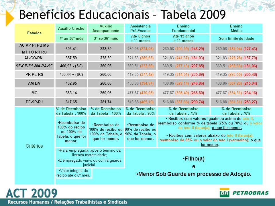 Benefícios Educacionais – Tabela 2009 Estados Auxílio Creche Auxílio Acompanhante Assistência Pré-Escolar Ensino Fundamental Ensino Médio 7º ao 36º mê