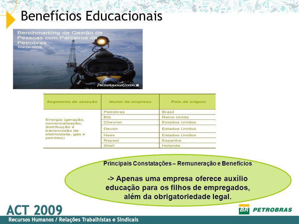 Benefícios Educacionais Principais Constatações – Remuneração e Benefícios -> Apenas uma empresa oferece auxílio educação para os filhos de empregados
