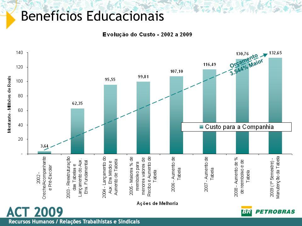 Benefícios Educacionais Evolução 2002/2009 1 30/12/2002 Reajuste nas Tabelas dos Benefícios Educacionais Lançamento Auxílio Ensino Fundamental -(Jan/2003) 25/02/2003 Enquadramento (Escola Pública X Escola Particular) 02/04/2003 Comprovação com Recibo de Pagamento (Padrões) X declaração da escola 10/04/2003 Manutenção de Benefício no ano letivo corrente (caso de superação do limite de idade) 14/01/2004 Reajuste das Tabelas Redistribuição dos Estados com reajustes decorrentes - + empregados + reembolsos Manutenção de Benefício no ano letivo corrente (caso de falecimento do empregado com filho inscrito) Lançamento Auxílio Ensino Médio (Jan/2004)