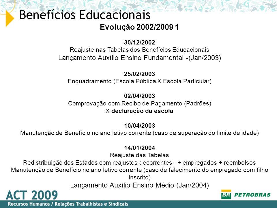 Benefícios Educacionais – Tabela 2002 Estados Auxílio Creche Auxílio Acompanhante Assistência Pré-Escolar Ensino Fundamental Ensino Médio 7º ao 36º mês3º ao 36º mês Até 6 anos e 11 meses Até 15 anos e 11 meses Sem limite de idade AL-CE-MA-RN-SE240,00180,00175,00 (148,75)-- AM-BA-PA-PE 240,00180,00220,00 (187,00)-- ES180,00160,00150,00 (127,50)-- PR-SC-RS360,00200,00250,00 (212,50)-- RJ-SP-MG-DF540,00220,00380,00 (323,00)-- Critérios % de Reembolso da Tabela : 100% % de Reembolso da Tabela : 100% % de Reembolso da Tabela : 85% % de Reembolso da Tabela : 70% % de Reembolso da Tabela : 65% Reembolso de 100% do recibo ou 100% da Tabela, o que for menor.