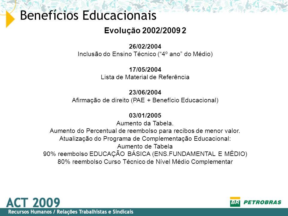 Benefícios Educacionais Evolução 2002/2009 3 29/03/2005 Auxílio Ensino Técnico de nível Médio Garantia de Reembolso: 4 anos de Ensino Técnico de Nível Médio; Ensino médio regular concluído + 1 ano de Ensino Técnico de Nível Médio; Ensino médio regular e técnico de nível médio, cursado de forma concomitante, reembolso com base na soma dos dois valores.