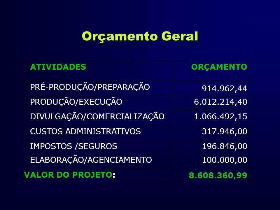 Orçamento Geral ATIVIDADESORÇAMENTO PRÉ-PRODUÇÃO/PREPARAÇÃO 914.962,44 PRODUÇÃO/EXECUÇÃO6.012.214,40 DIVULGAÇÃO/COMERCIALIZAÇÃO1.066.492,15 CUSTOS ADM