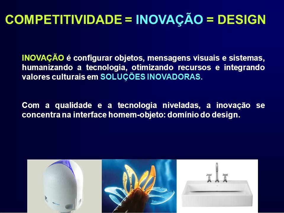 OBJETIVO Difundir, promover e consolidar o DESIGN como fator de Competitividade