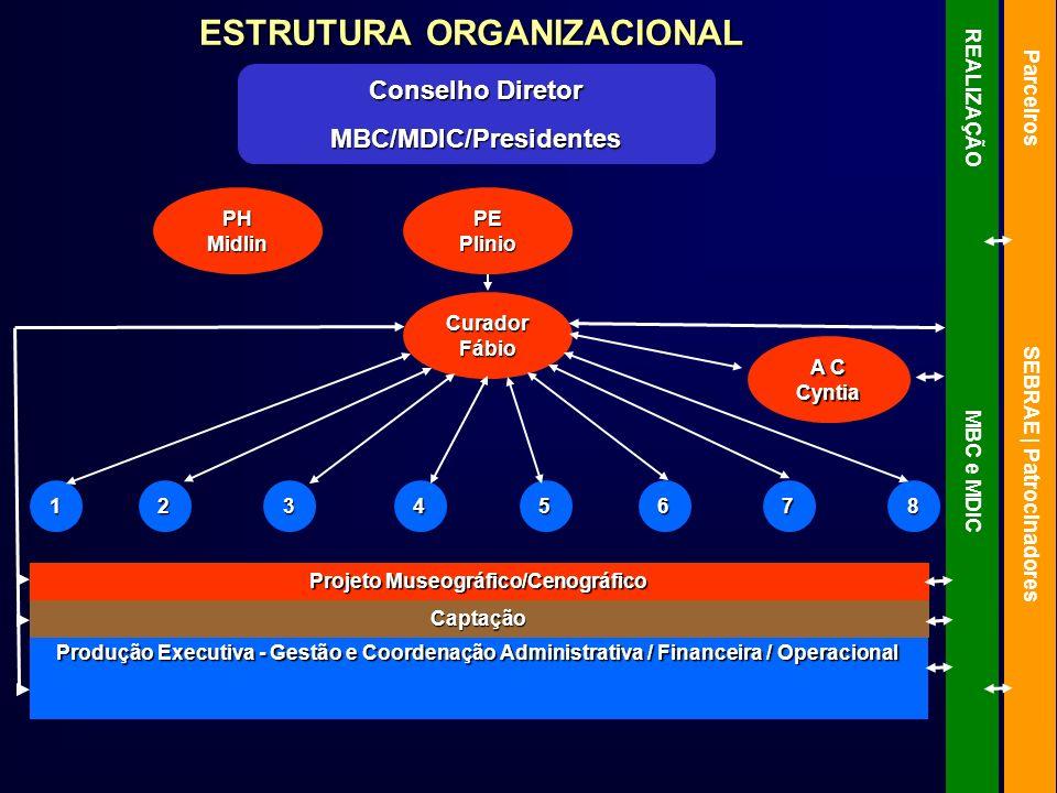 ESTRUTURA ORGANIZACIONAL Conselho Diretor MBC/MDIC/Presidentes PH Midlin PE Plinio A C Cyntia Curador Fábio Projeto Museográfico/Cenográfico Produção