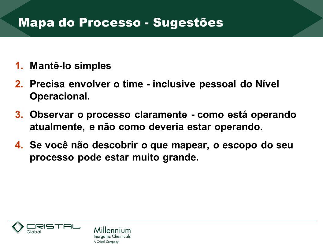 Mapa do Processo - Sugestões 1.Mantê-lo simples 2.Precisa envolver o time - inclusive pessoal do Nível Operacional. 3.Observar o processo claramente -