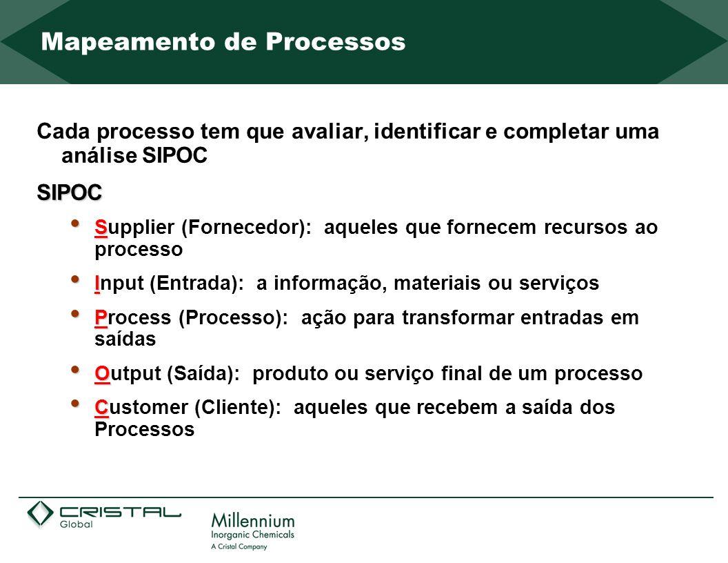 Cada processo tem que avaliar, identificar e completar uma análise SIPOCSIPOC S Supplier (Fornecedor): aqueles que fornecem recursos ao processo I Inp