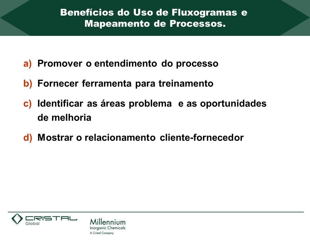 a)Promover o entendimento do processo b)Fornecer ferramenta para treinamento c)Identificar as áreas problema e as oportunidades de melhoria d)Mostrar