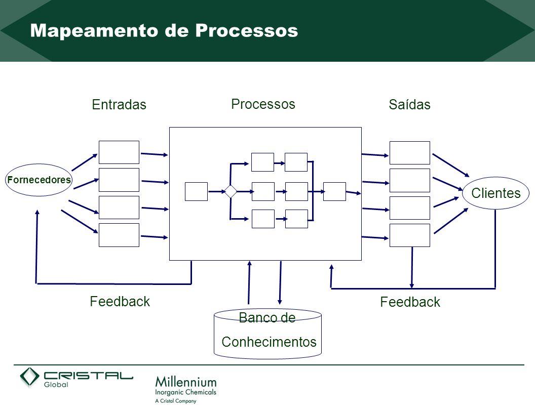 Entradas Processos Saídas Feedback Clientes Feedback Fornecedores Banco de Conhecimentos Mapeamento de Processos