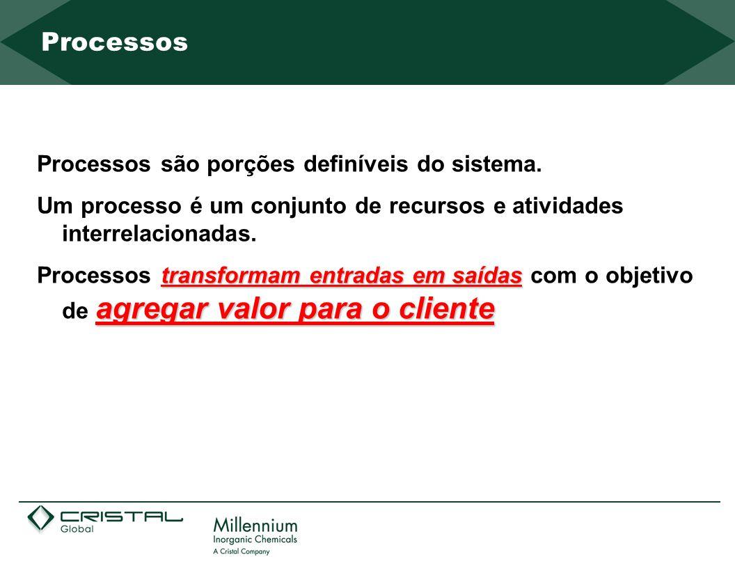 Processos são porções definíveis do sistema. Um processo é um conjunto de recursos e atividades interrelacionadas. transformam entradas em saídas agre