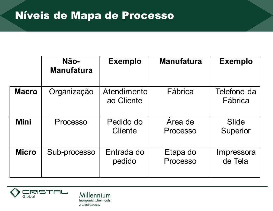 Níveis de Mapa de Processo Não- Manufatura ExemploManufaturaExemplo MacroOrganizaçãoAtendimento ao Cliente FábricaTelefone da Fábrica MiniProcessoPedi