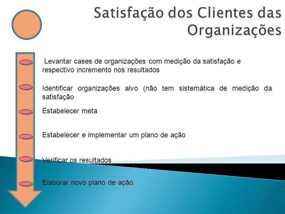 Levantar cases de organizações com medição da satisfação e respectivo incremento nos resultados Identificar organizações alvo (não tem sistemática de