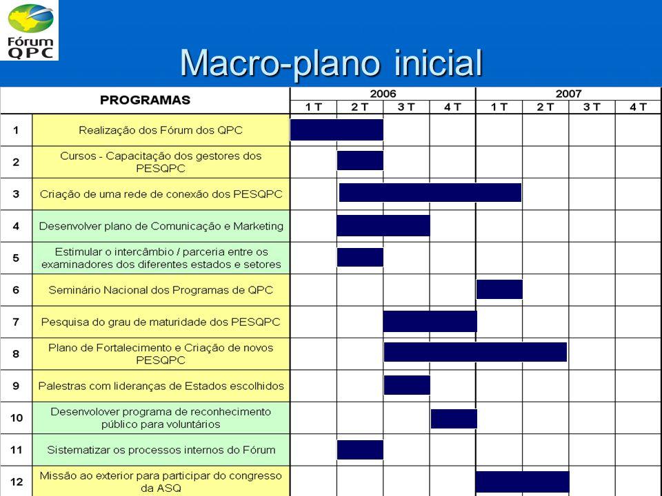 Macro-plano inicial