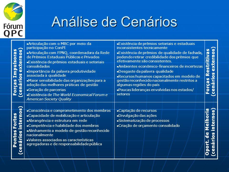 Análise de Cenários Articulação com o MBC por meio da participação no ConPI Articulação com FPNQ, coordenadora da Rede de Prêmios Estaduais Públicos e