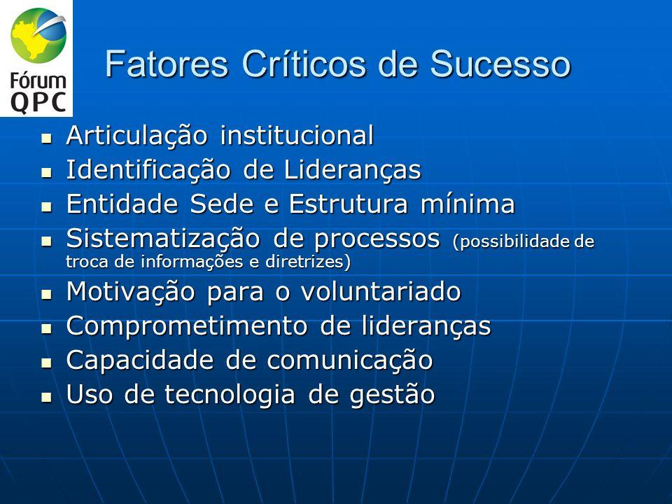 Fatores Críticos de Sucesso Articulação institucional Articulação institucional Identificação de Lideranças Identificação de Lideranças Entidade Sede