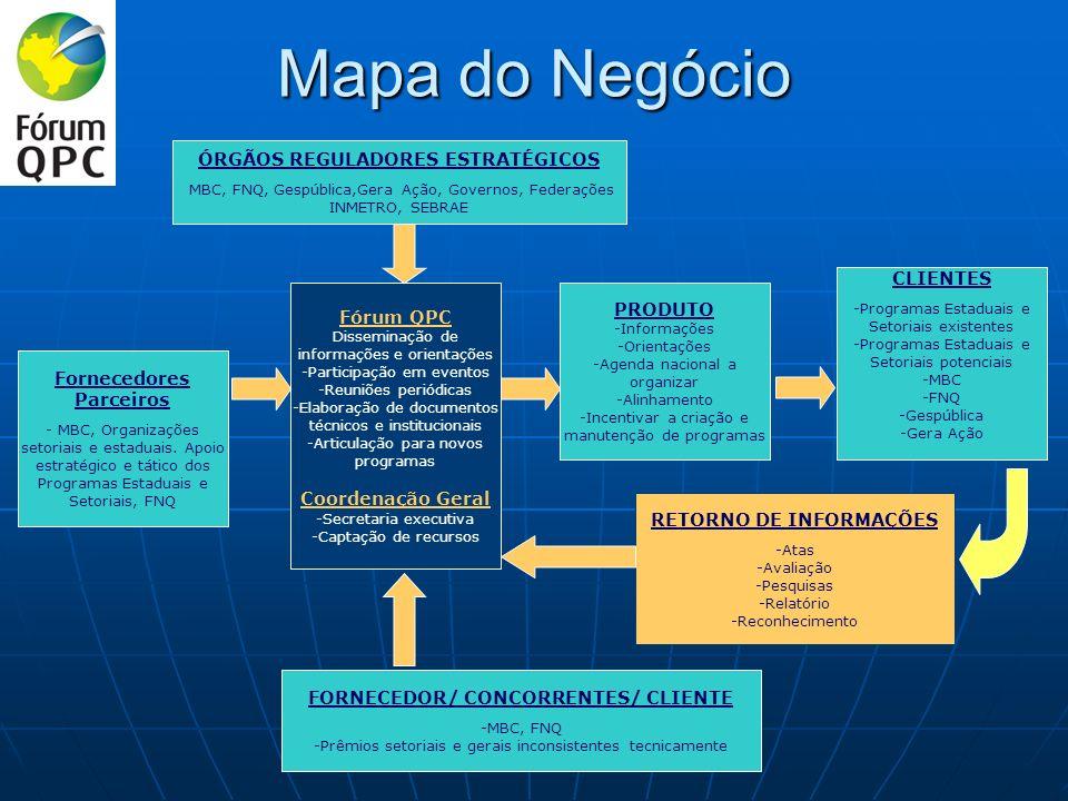 Mapa do Negócio Fórum QPC Disseminação de informações e orientações -Participação em eventos -Reuniões periódicas -Elaboração de documentos técnicos e