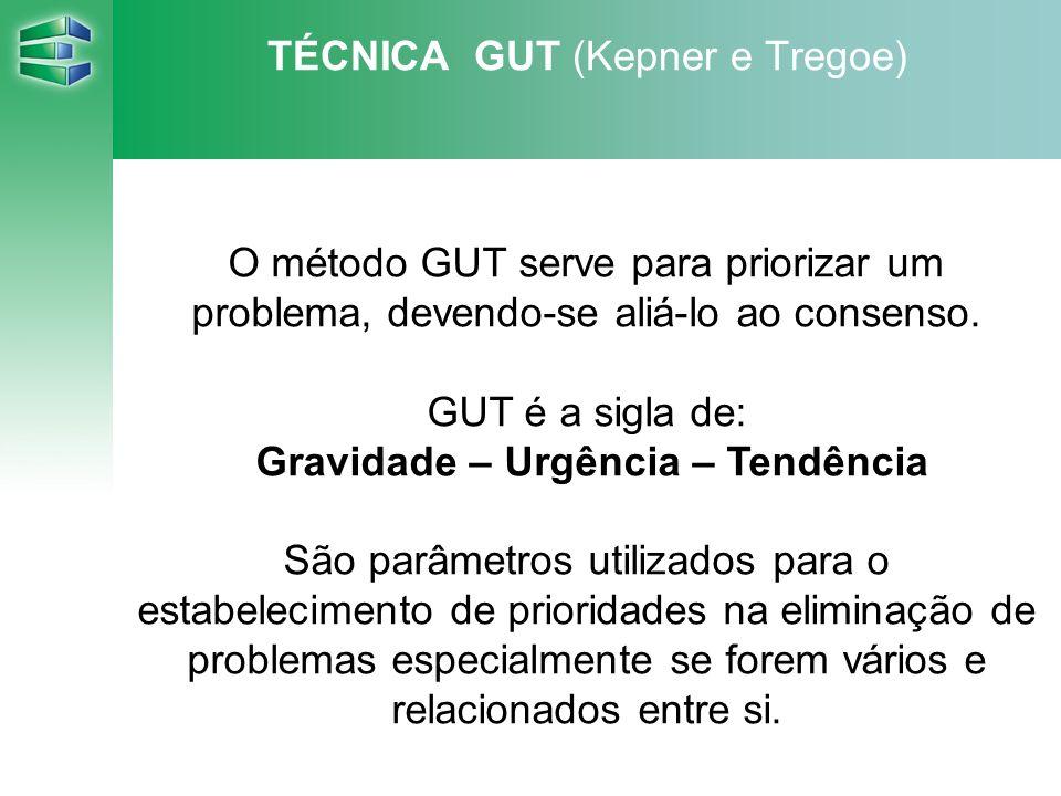 O método GUT serve para priorizar um problema, devendo-se aliá-lo ao consenso. GUT é a sigla de: Gravidade – Urgência – Tendência São parâmetros utili