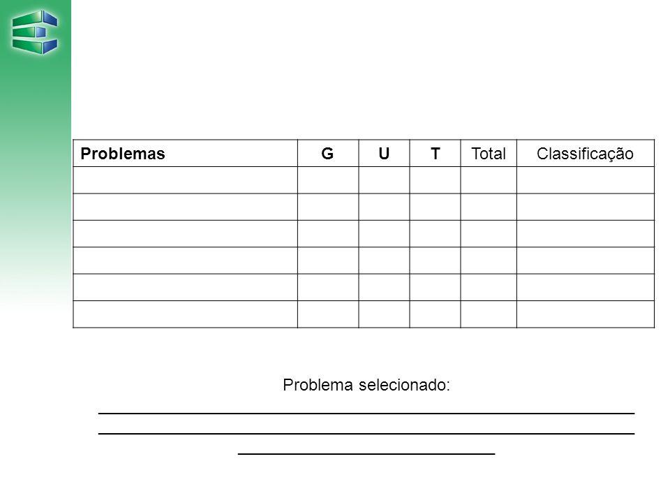 ProblemasGUTTotalClassificação Problema selecionado: __________________________________________________________ ______________________________________