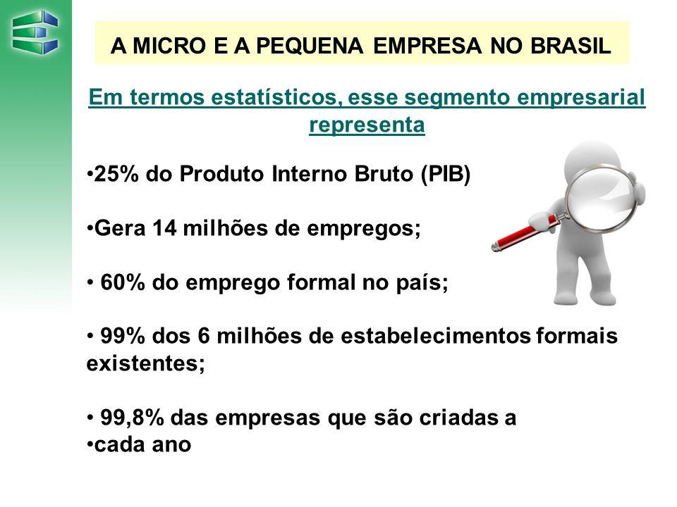 A MICRO E A PEQUENA EMPRESA NO BRASIL Em termos estatísticos, esse segmento empresarial representa 25% do Produto Interno Bruto (PIB) Gera 14 milhões