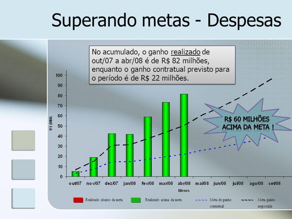Superando metas - Despesas No acumulado, o ganho realizado de out/07 a abr/08 é de R$ 82 milhões, enquanto o ganho contratual previsto para o período
