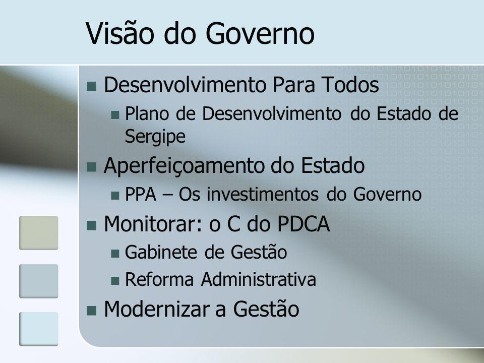Visão do Governo Desenvolvimento Para Todos Plano de Desenvolvimento do Estado de Sergipe Aperfeiçoamento do Estado PPA – Os investimentos do Governo