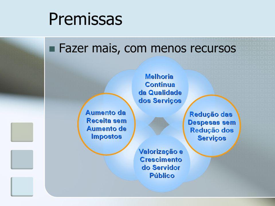 Convênio assinado Assinatura em 05/05/2007 Valor: R$ 4.166.290,00 Prazo: 18 meses (6 plano+12 execução) Técnicos alocados ao Projeto Frente Despesas Início: 9 (INDG) + 8 (GOV) diretamente + 12 (sob demanda) Hoje: 6 (INDG) + 8 (GOV) +12 (sob demanda) Frente Receitas Início: 9 (INDG) + 4 (GOV) + 4 (sob demanda) Hoje: 2 (INDG) + 4 (GOV) + 4 (sob demanda) Em treinamento hoje para assumir as tarefas de Gerenciamento da Rotina: 40 servidores