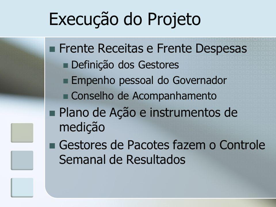 Execução do Projeto Frente Receitas e Frente Despesas Definição dos Gestores Empenho pessoal do Governador Conselho de Acompanhamento Plano de Ação e