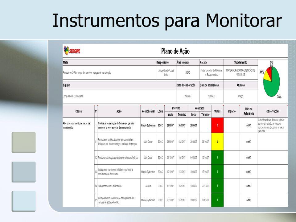 Instrumentos para Monitorar